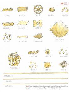 Les types de pâtes italiennes - Une Italie - de Johan Dayt
